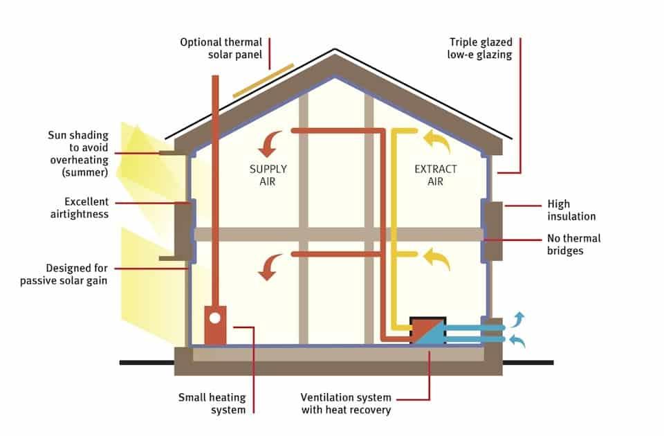 Passivhaus-house section - heating - ventilation - sustainability